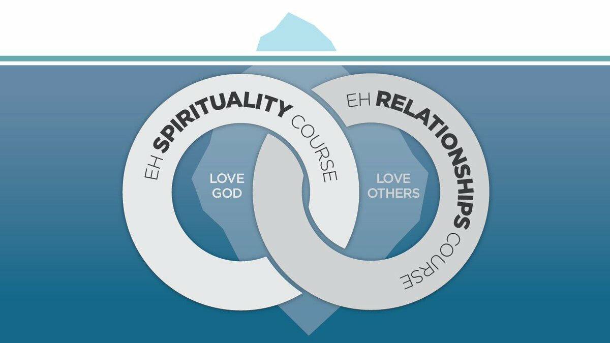 Emotionally Healthy Relationships 8 Week Course | Fall 2017